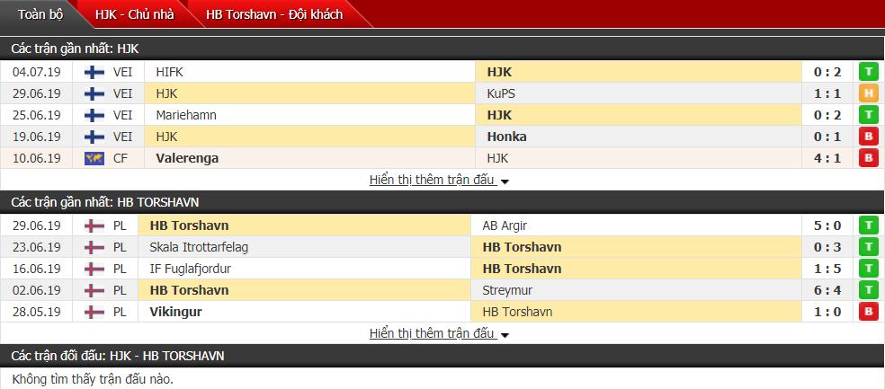 Nhận định HJK Helsinki vs Torshavn 23h00, 09/07 (Vòng sơ loại cúp C1)