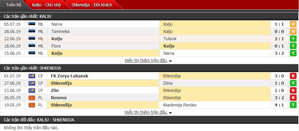 Nhận định Kalju vs Shkendija 23h00, 09/07 (Vòng sơ loại cúp C1)