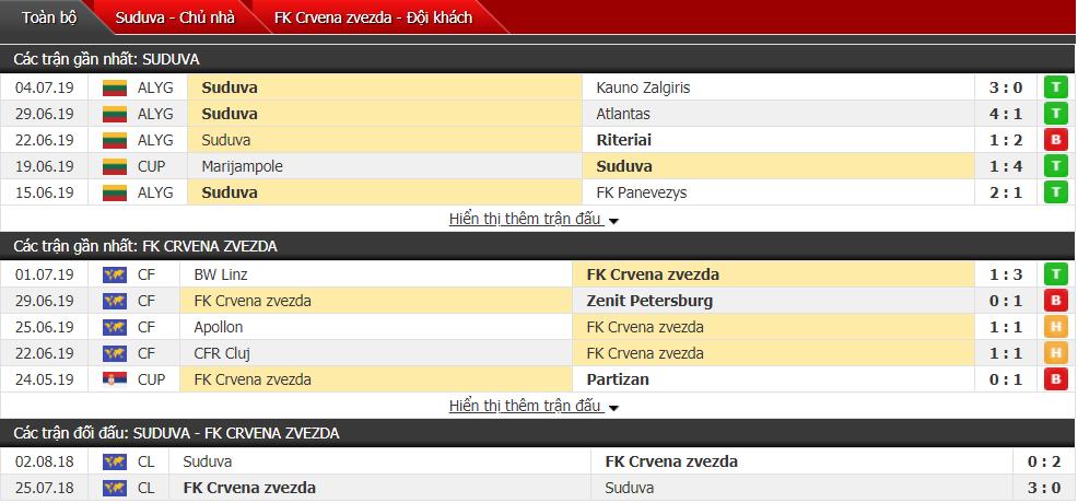 Nhận định Suduva vs Crvena Zvezda 01h00, 10/07 (Vòng sơ loại cúp C1)