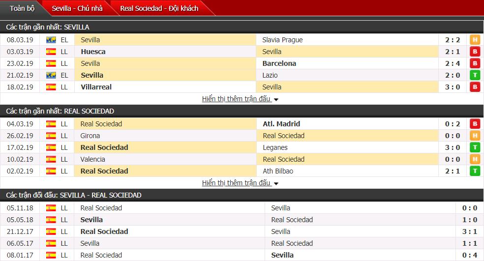 Nhận định Sevilla vs Real Sociedad 00h30, 11/03 (Vòng 27 VĐQG Tây Ban Nha)