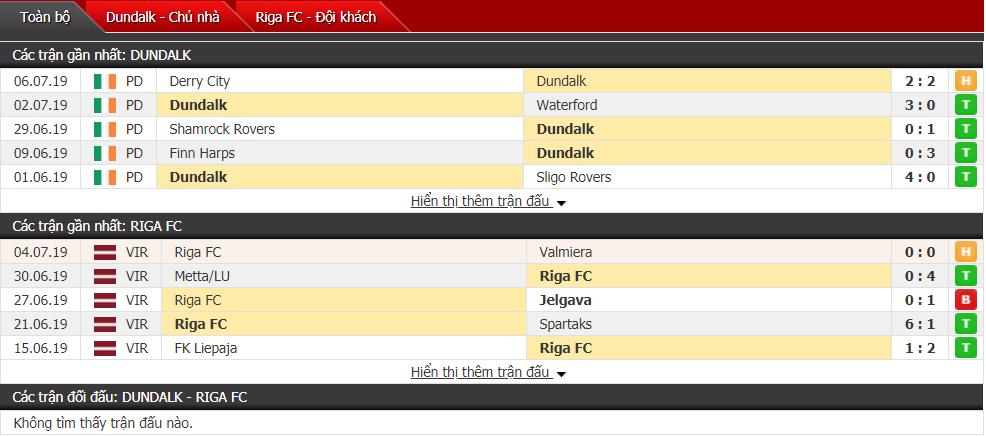 Nhận định, dự đoán Dundalk vs Riga 01h45, 11/07 (Vòng sơ loại cúp C1)