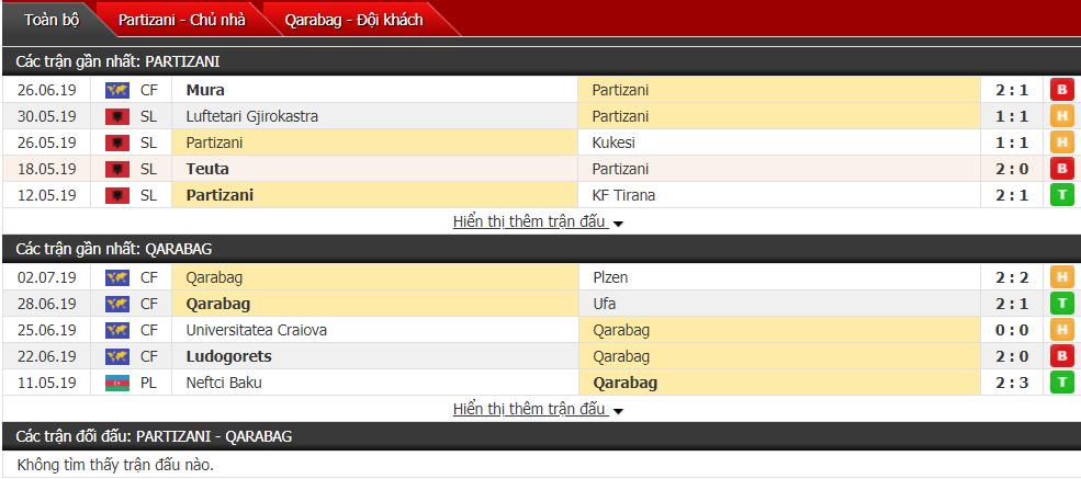 Nhận định, dự đoán Partizani vs Qarabag 22h30, 10/07 (Vòng sơ loại cúp C1)
