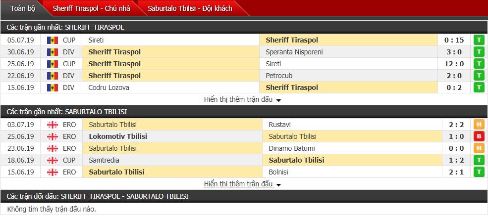 Nhận định, dự đoán Sheriff vs Saburtalo Tbilisi 00h00, 11/07 (Vòng sơ loại cúp C1)