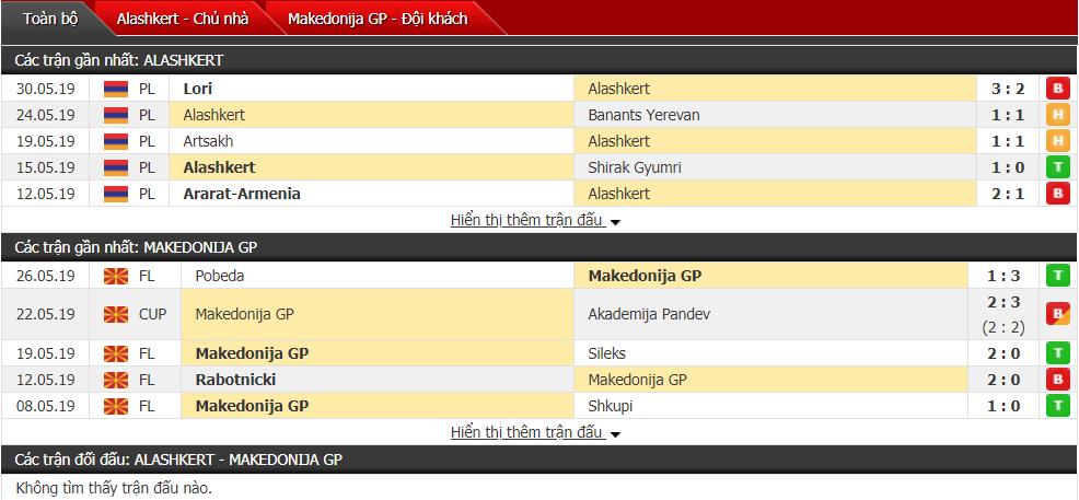Nhận định Alashkert vs Makedonija 22h00, 11/07 (Vòng sơ loại cúp C2)