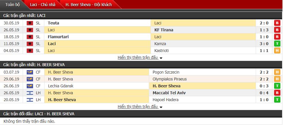 Nhận định Laci vs Hapoel Sheva 22h30, 11/07 (Vòng sơ loại cúp C2)