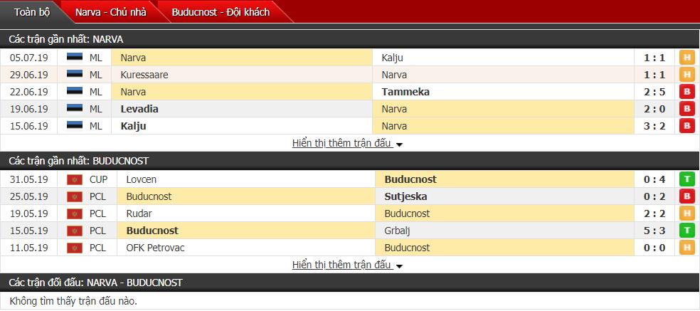 Nhận định Narva vs Buducnost 22h30, 11/07 (Vòng sơ loại cúp C2)