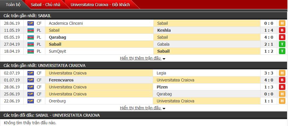 Nhận định Sabail vs Uni Craiova 23h00, 11/07 (Vòng sơ loại cúp C2)