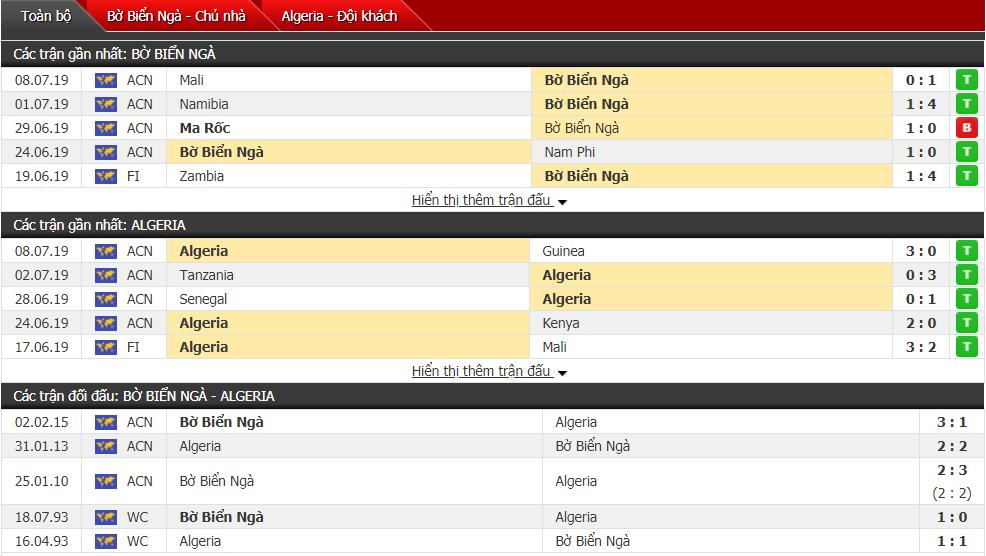 Soi kèo Algeria vs Bờ Biển Ngà 23h00, 10/07 (Tứ kết cúp châu Phi)