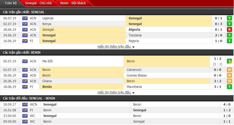 Soi kèo Senegal vs Benin 23h00, 10/07 (Tứ kết cúp châu Phi)