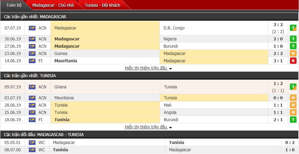 Soi kèo Tunisia vs Madagascar 02h00, 12/07 (Tứ kết cúp châu Phi)