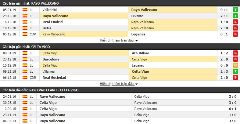 Nhận định tỷ lệ cược kèo bóng đá tài xỉu trận Rayo Vallecano vs Celta Vigo