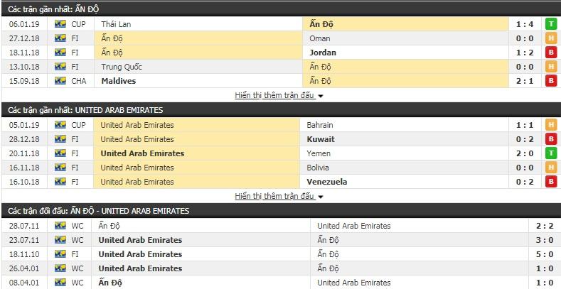Nhận định tỷ lệ cược kèo bóng đá tài xỉu trận UAE vs Ấn Độ