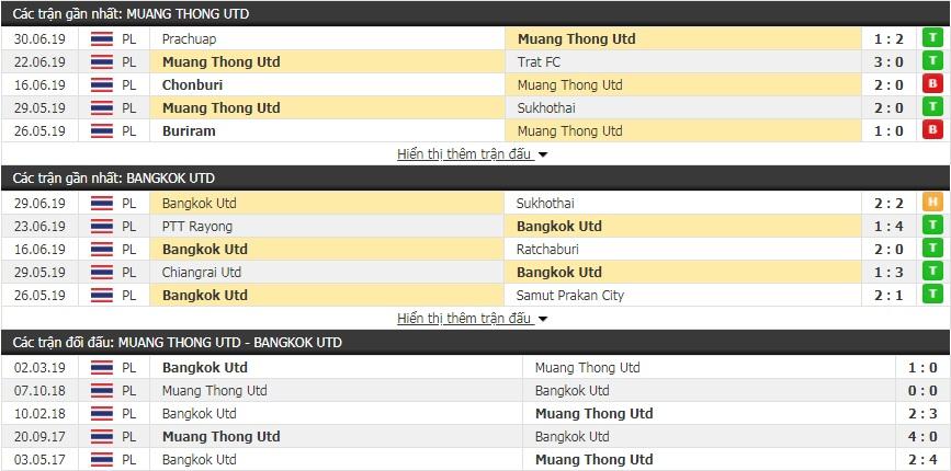 Nhận định, dự đoán Muangthong vs Bangkok 19h00, 7/7 (vòng 17 giải VĐQG Thái Lan)