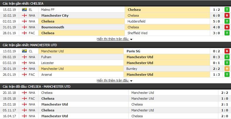Nhận định Chelsea vs Man Utd 02h30 ngày 19/02 (vòng 1/8 FA Cup)
