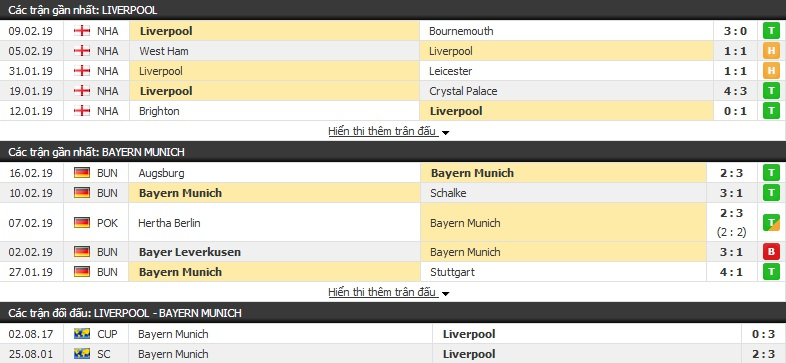 Nhận định Liverpool vs Bayern Munich 03h00, 20/02 (lượt đi vòng 1/8 Champions League)