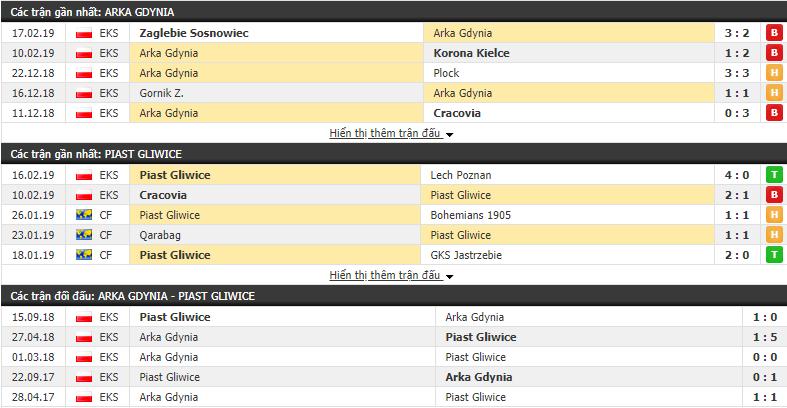 Nhận định Arka Gdynia vs Piast Gliwice 00h00, 23/02 (vòng 23 VĐQG Ba Lan)
