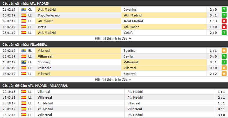 Nhận định Atletico Madrid vs Villarreal 22h15, 24/02 (vòng 25 VÐQG Tây Ban Nha)