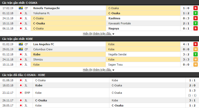 Nhận định Cerezo Osaka vs Vissel Kobe 17h30, 22/02 (vòng 1 VĐQG Nhật Bản)