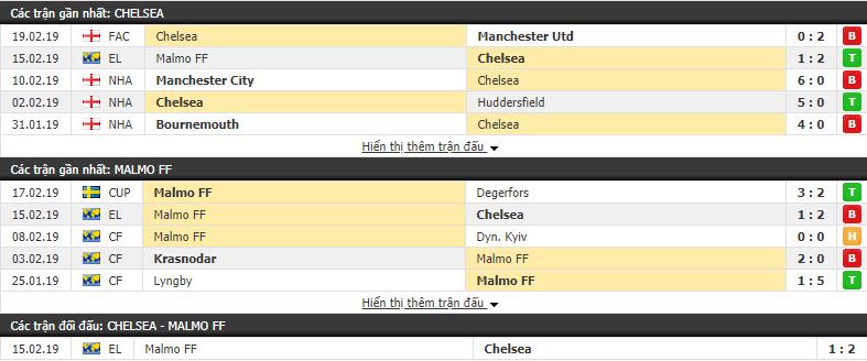 Nhận định Chelsea vs Malmo 03h00, 22/02 (lượt về vòng 1/16 Europa League)