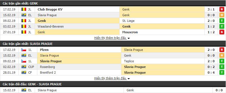 Nhận định Genk vs Slavia Prague 03h00, 22/02 (lượt về vòng 1/16 Europa League)