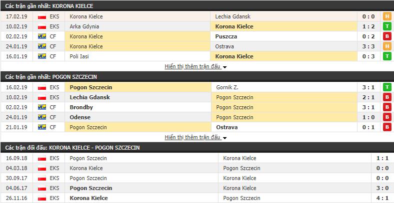 Nhận định Korona Kielce vs Pogon Szczecin 02h30, 23/02 (vòng 23 VĐQG Ba Lan)