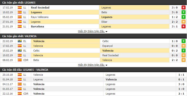 Nhận định Leganes vs Valencia 18h00, 24/02 (vòng 25 VÐQG Tây Ban Nha)
