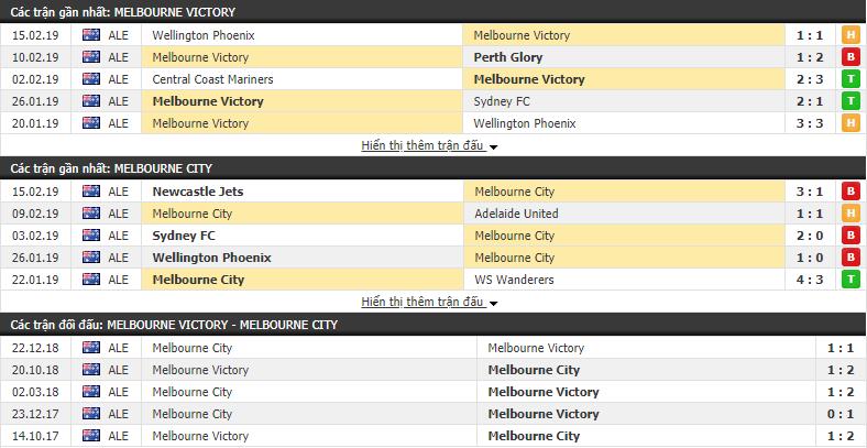 Nhận định Melbourne Victory vs Melbourne City 15h50, 23/02 (vòng 20 VÐQG Úc)