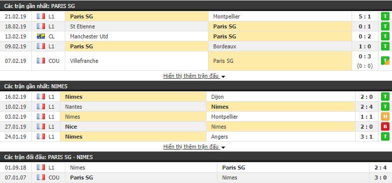 Nhận định PSG vs Nimes 23h00, 23/02 (vòng 26 VÐQG Pháp)