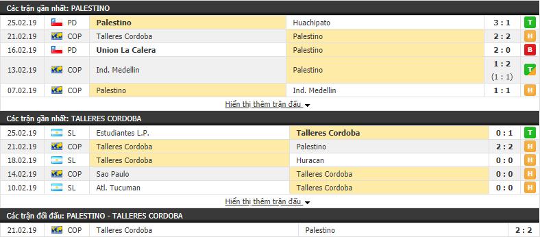 Nhận định Palestino vs Talleres Cordoba 05h15, 28/02 (play off lượt về Copa Libertadores)