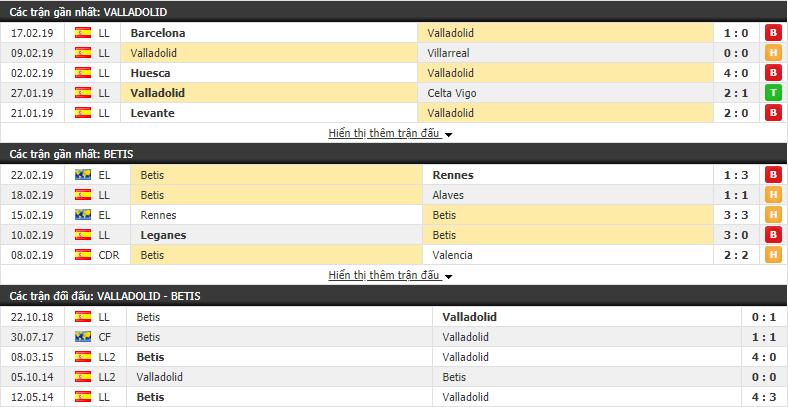 Nhận định Valladolid vs Betis 00h30, 25/02 (vòng 25 VÐQG Tây Ban Nha)