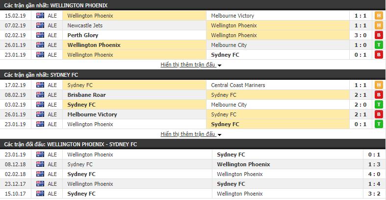 Nhận định Wellington Phoenix vs Sydney 13h35, 23/02 (vòng 20 VÐQG Úc)