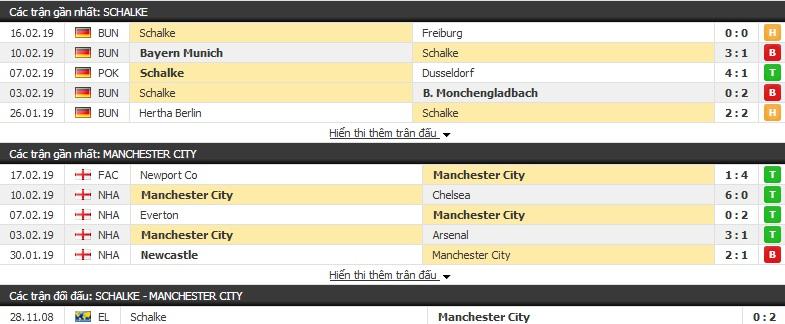 Nhận định Schalke vs Man City 03h00, 21/02 (lượt đi vòng 1/8 Champions League)