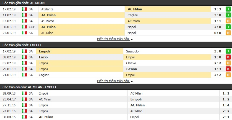 Nhận định AC Milan vs Empoli 02h30, 23/02 (vòng 25 Serie A)