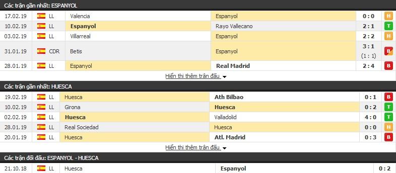 Nhận định Espanyol vs Huesca 03h00, 23/02 (vòng 25 VĐQG Tây Ban Nha)