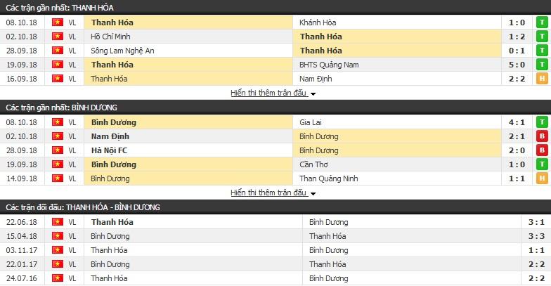 Nhận định Thanh Hóa vs Bình Dương 17h00, 21/02 (vòng 1 V.League 2019)