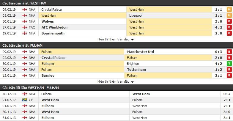 Nhận định West Ham vs Fulham 02h45, 23/02 (vòng 27 Ngoại hạng Anh)