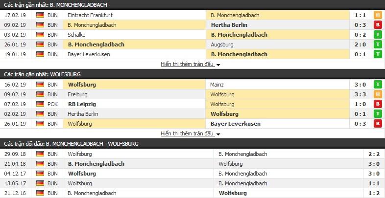Nhận định Monchengladbach vs Wolfsburg 21h30, 23/02 (vòng 23 VĐQG Đức)