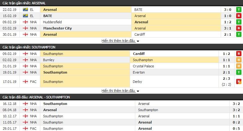 Nhận định Arsenal vs Southampton 21h05, 24/02 (vòng 27 Ngoại hạng Anh)