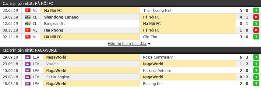 Nhận định Hà Nội FC vs NagaWorld 19h00, 26/2 (vòng bảng AFC Cup 2019)