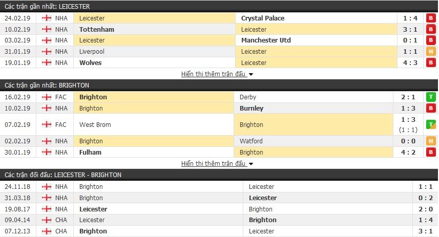 Nhận định Leicester vs Brighton 02h45, 27/02 (vòng 28 Ngoại hạng Anh)