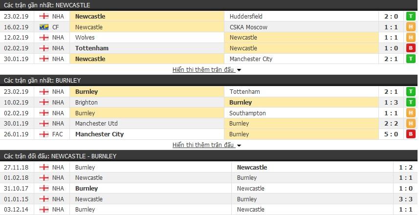 Nhận định Newcastle vs Burnley 03h00, 27/02 (vòng 28 Ngoại hạng Anh)