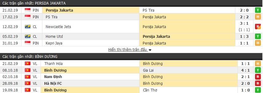 Nhận định Persija Jakarta vs Bình Dương 15h30, 26/2 (vòng bảng AFC Cup 2019)