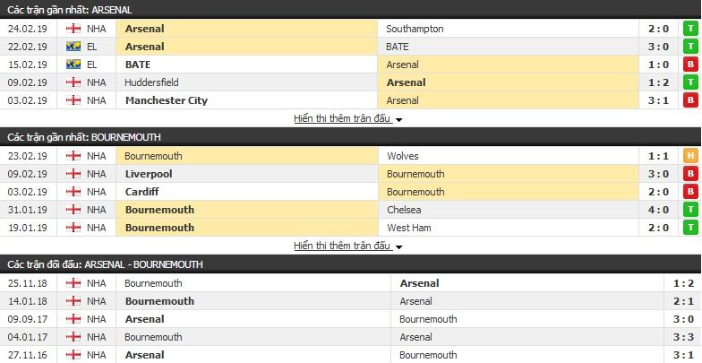 Nhận định Arsenal vs Bournemouth 02h45, 28/02 (vòng 28 Ngoại hạng Anh)
