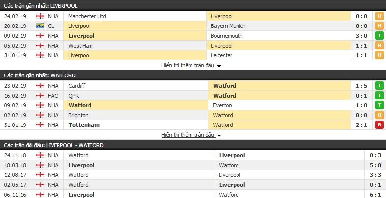 Nhận định Liverpool vs Watford 03h00, 28/02 (vòng 28 Ngoại hạng Anh)