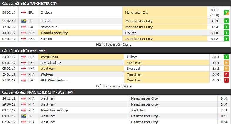 Nhận định Man City vs West Ham 03h00, 28/02 (vòng 28 Ngoại hạng Anh)