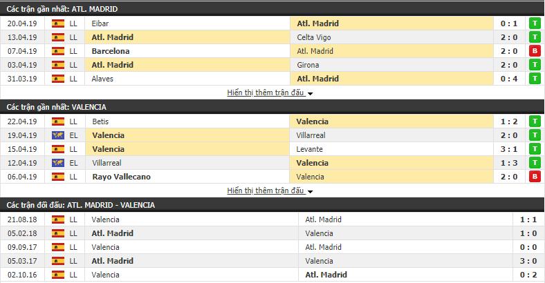 Nhận định Atletico Madrid vs Valencia 00h30, 25/04 (vòng 34 VÐQG Tây Ban Nha)