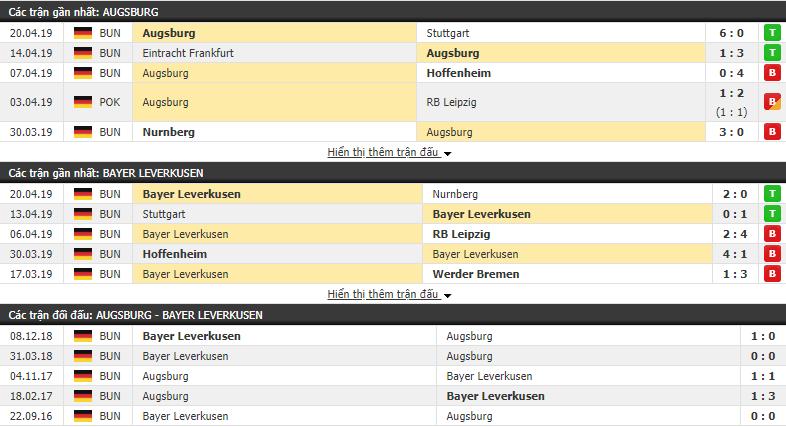 Nhận định Augsburg vs Bayer Leverkusen 01h30, 27/04 (vòng 31 VÐQG Đức)