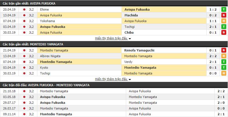 Nhận định Avispa Fukuoka vs Montedio Yamagata 10h00, 27/04 (vòng 11 Hạng 2 Nhật Bản)