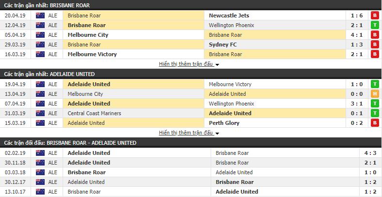 Nhận định Brisbane Roar vs Adelaide United 11h00, 25/04 (vòng 27 VÐQG Úc)