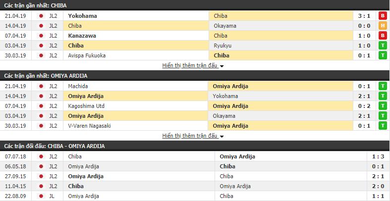 Nhận định Ichihara Chiba vs Omiya Ardija 13h00, 28/04 (vòng 11 Hạng 2 Nhật Bản)